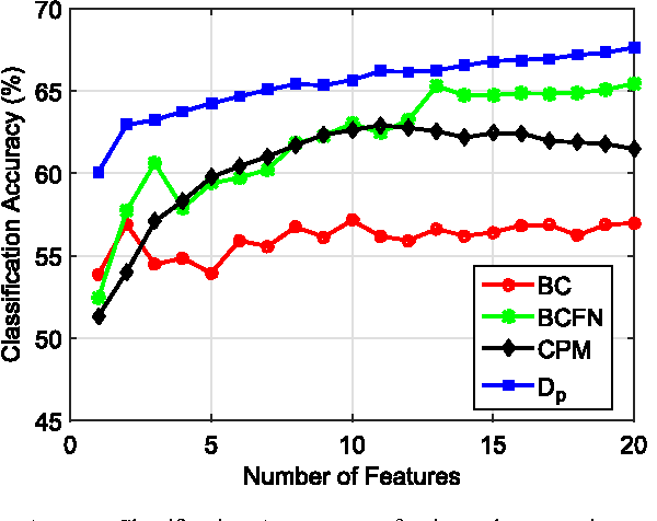 Figure 4 for Empirically Estimable Classification Bounds Based on a New Divergence Measure