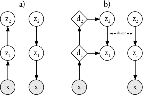 Figure 1 for Ladder Variational Autoencoders