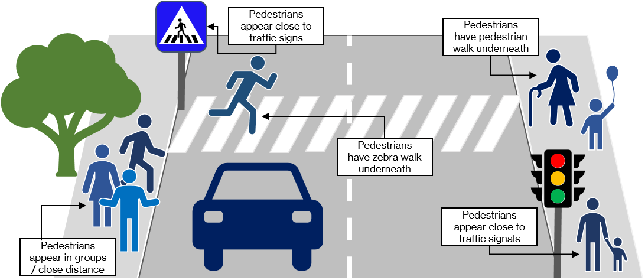 Figure 1 for Plants Don't Walk on the Street: Common-Sense Reasoning for Reliable Semantic Segmentation