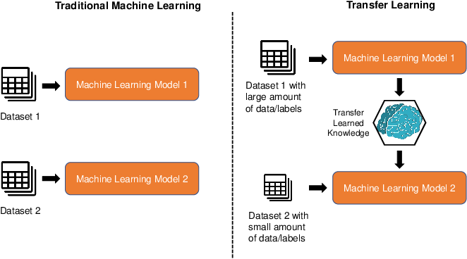 Figure 1 for Transfer Learning for Future Wireless Networks: A Comprehensive Survey