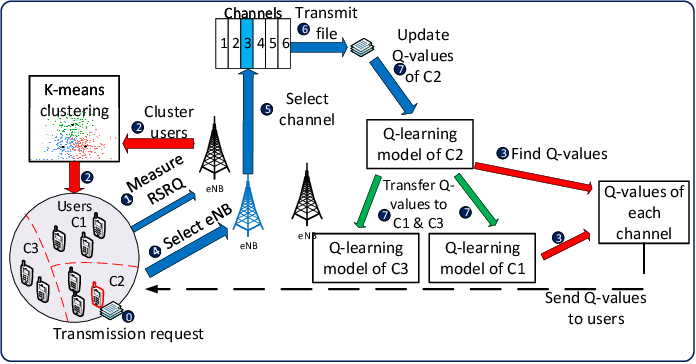 Figure 2 for Transfer Learning for Future Wireless Networks: A Comprehensive Survey