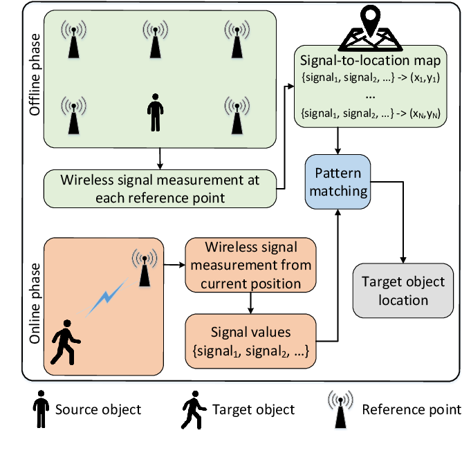 Figure 3 for Transfer Learning for Future Wireless Networks: A Comprehensive Survey