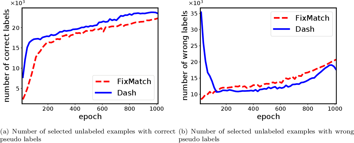 Figure 1 for Dash: Semi-Supervised Learning with Dynamic Thresholding