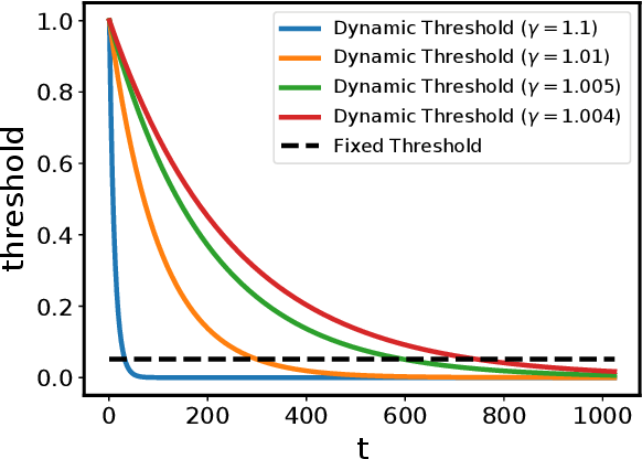 Figure 3 for Dash: Semi-Supervised Learning with Dynamic Thresholding
