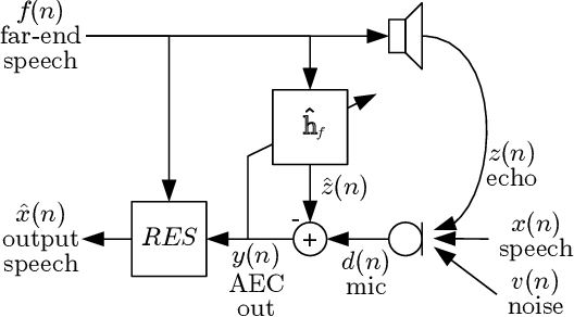 Figure 1 for Low-Complexity, Real-Time Joint Neural Echo Control and Speech Enhancement Based On PercepNet