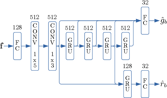 Figure 4 for Low-Complexity, Real-Time Joint Neural Echo Control and Speech Enhancement Based On PercepNet