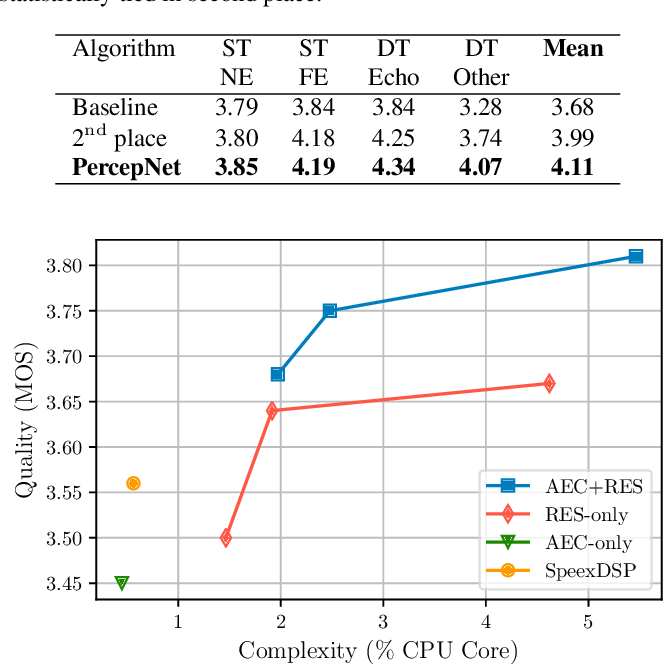 Figure 2 for Low-Complexity, Real-Time Joint Neural Echo Control and Speech Enhancement Based On PercepNet