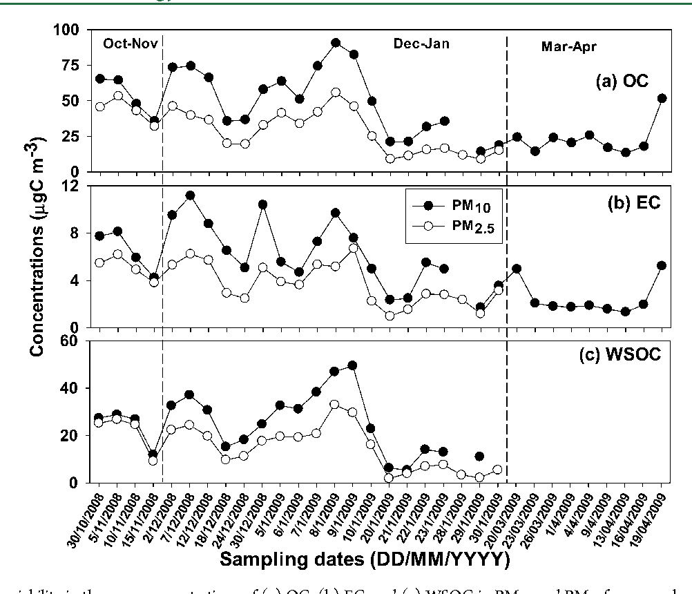 Figure 4 from temporal trends in atmospheric pm pm elemental figure 1 ccuart Images