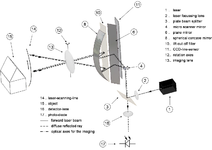 PDF] OPTO-MECHANICAL COMBINATION OF A LINE SCANNING CAMERA AND A