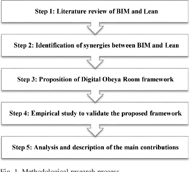 PDF] Constructability in industrial plants construction: a BIM-Lean
