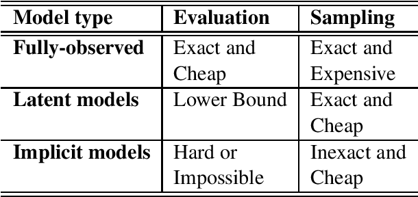 Figure 1 for Neural Language Generation: Formulation, Methods, and Evaluation