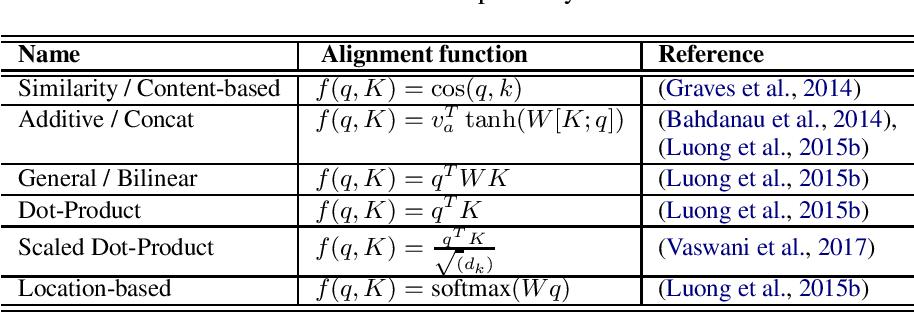 Figure 2 for Neural Language Generation: Formulation, Methods, and Evaluation