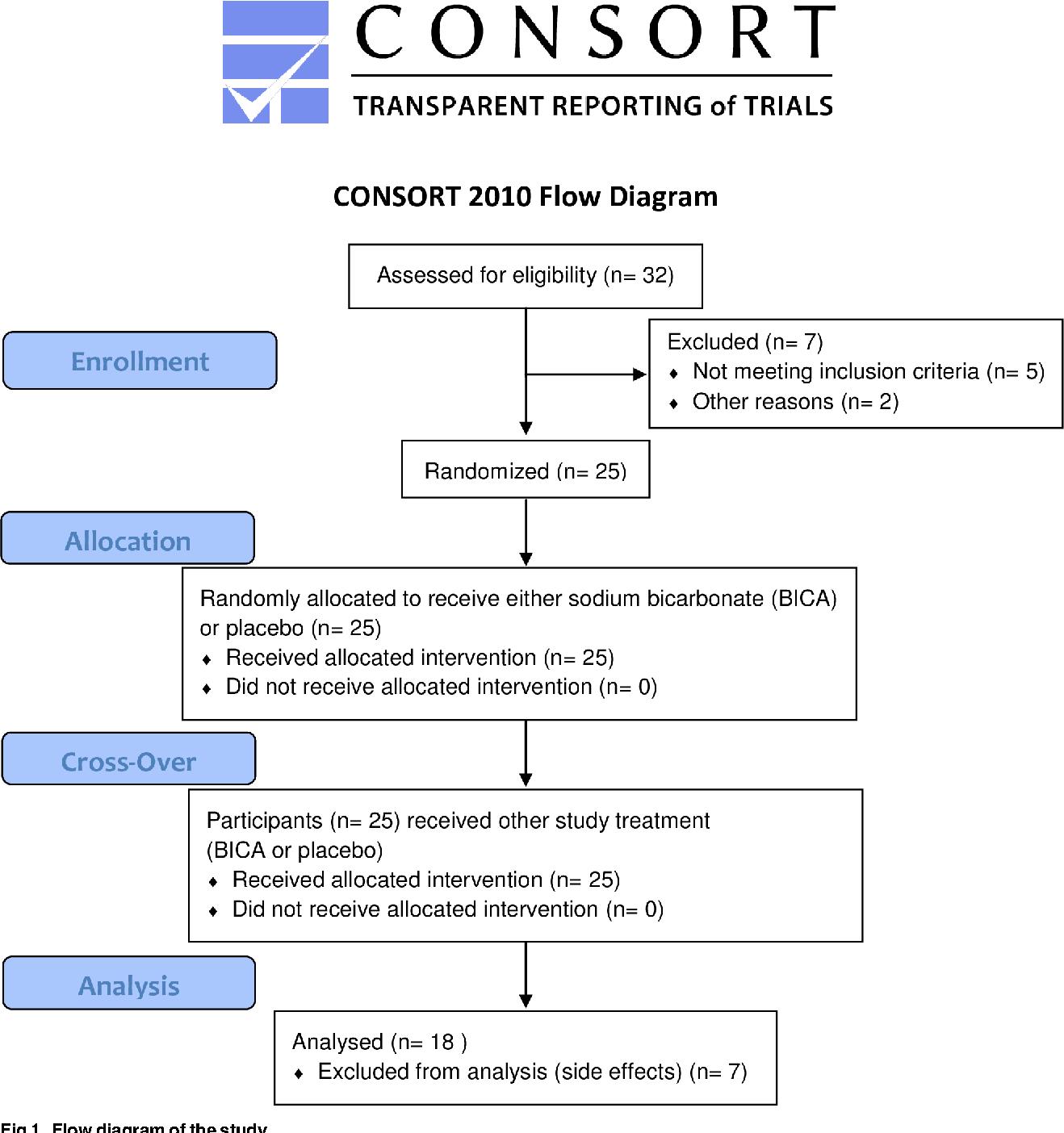 PDF] Effect of sodium bicarbonate on prolonged running