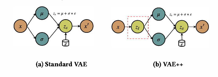 Figure 1 for Adversarial Variational Embedding for Robust Semi-supervised Learning