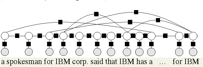 Figure 2 for Scalable Probabilistic Databases with Factor Graphs and MCMC