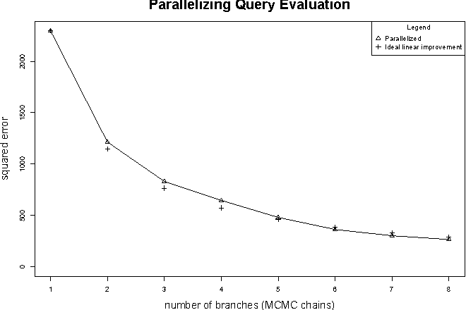 Figure 4 for Scalable Probabilistic Databases with Factor Graphs and MCMC