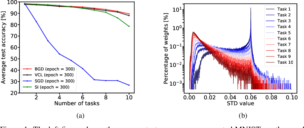 Figure 2 for Task Agnostic Continual Learning Using Online Variational Bayes with Fixed-Point Updates