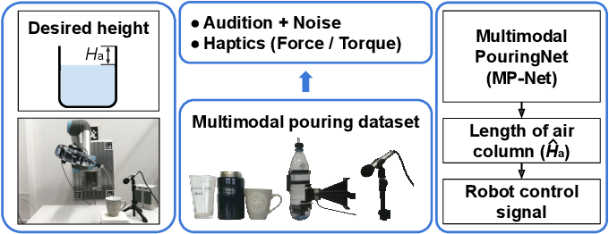 Figure 1 for Robust Robotic Pouring using Audition and Haptics