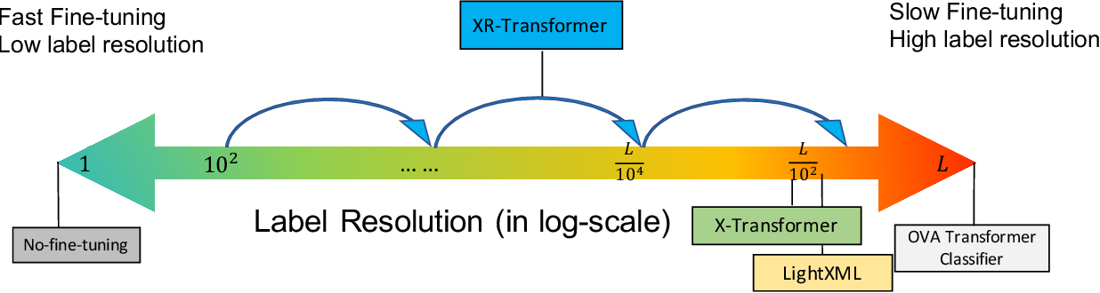 Figure 1 for Fast Multi-Resolution Transformer Fine-tuning for Extreme Multi-label Text Classification