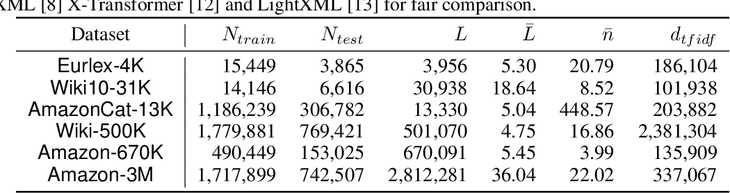 Figure 2 for Fast Multi-Resolution Transformer Fine-tuning for Extreme Multi-label Text Classification