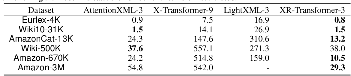 Figure 4 for Fast Multi-Resolution Transformer Fine-tuning for Extreme Multi-label Text Classification