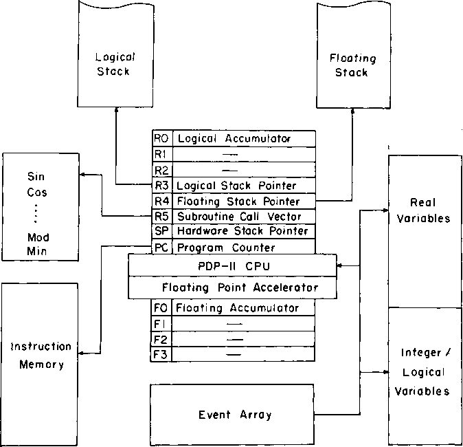 Fig. 2. PDP-11 implementation of the virtual machine.