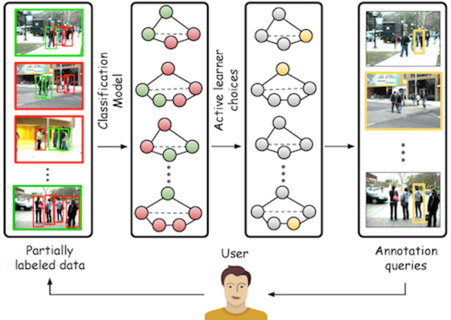 Figure 1 for Active Learning for Structured Prediction from Partially Labeled Data