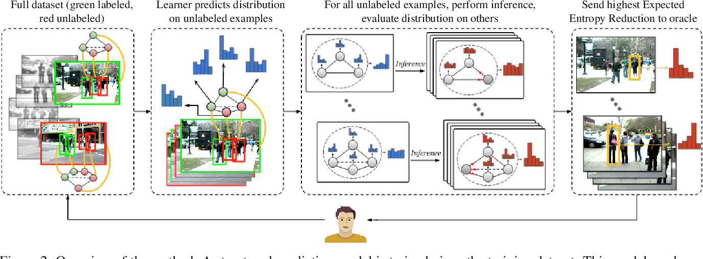 Figure 3 for Active Learning for Structured Prediction from Partially Labeled Data