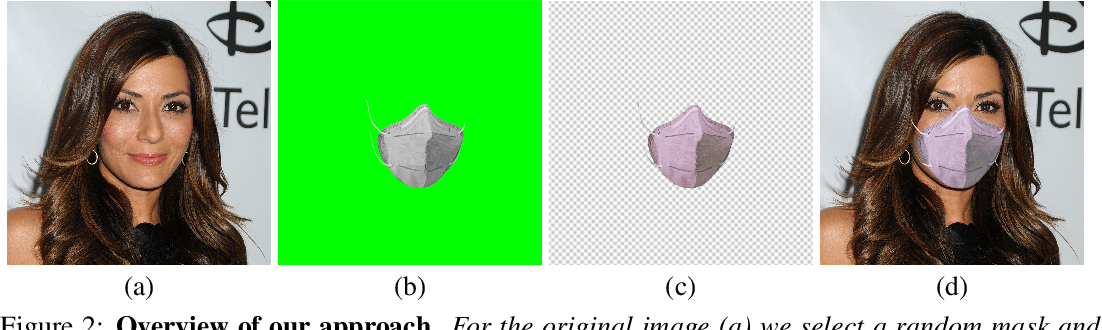 Figure 3 for A realistic approach to generate masked faces applied on two novel masked face recognition data sets