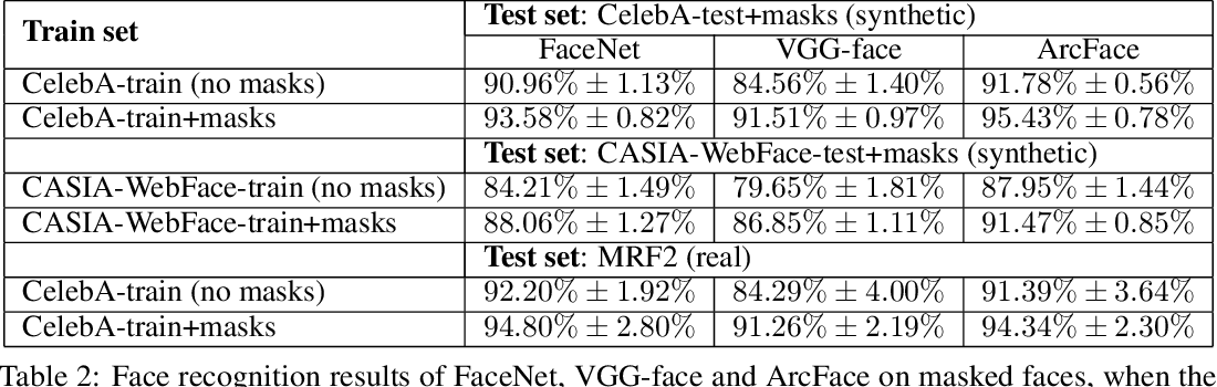 Figure 4 for A realistic approach to generate masked faces applied on two novel masked face recognition data sets