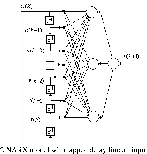 Figure 2 from The use of NARX neural networks to predict chaotic