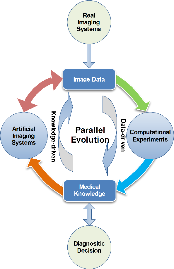 Figure 1 for Parallel Medical Imaging: A New Data-Knowledge-Driven Evolutionary Framework for Medical Image Analysis