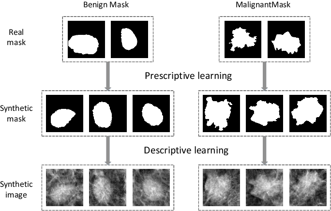 Figure 3 for Parallel Medical Imaging: A New Data-Knowledge-Driven Evolutionary Framework for Medical Image Analysis
