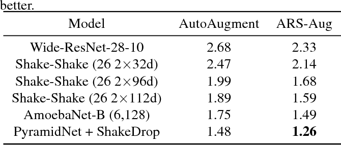 Figure 1 for Learning data augmentation policies using augmented random search