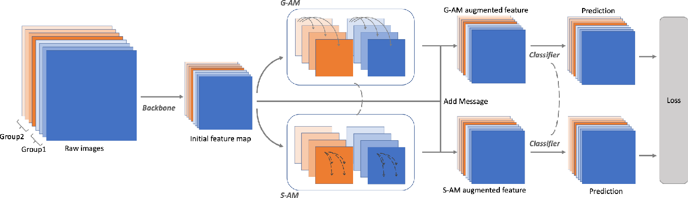 Figure 3 for CIAN: Cross-Image Affinity Net for Weakly Supervised Semantic Segmentation