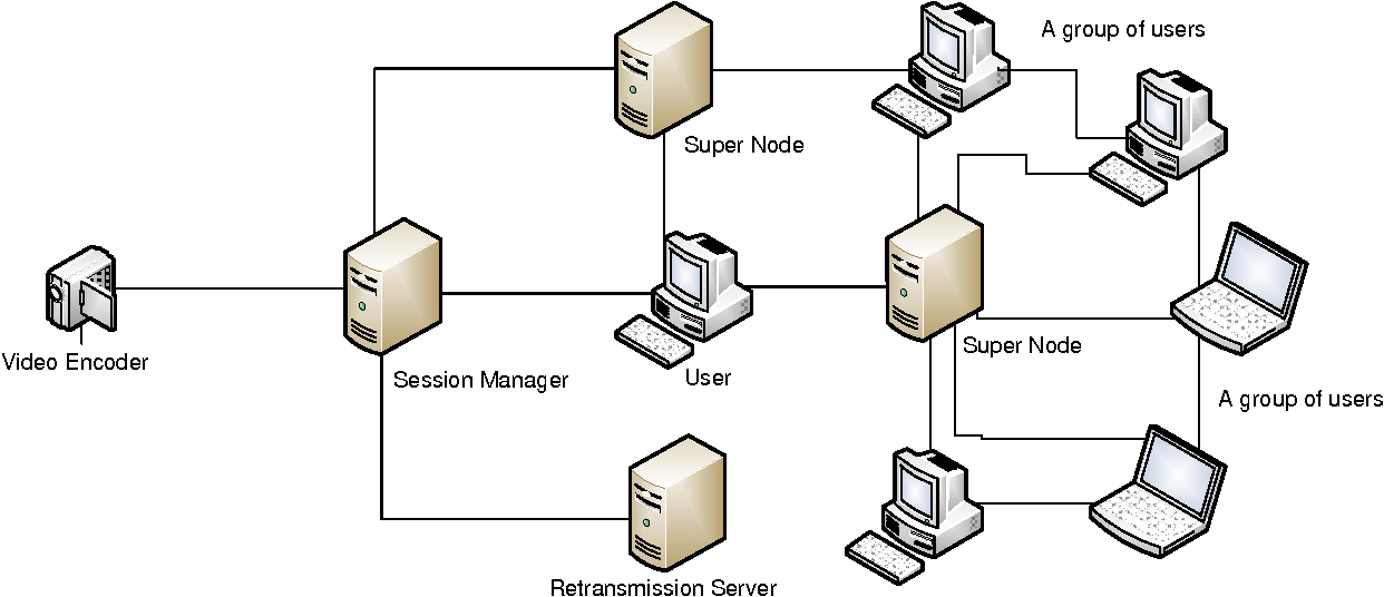 Fig. 1. An example system configuration: video is captured and encoded in real time. A session manager receives the encoded signal and delivers it to peers. Peers consist of a set of super nodes and a group of users.