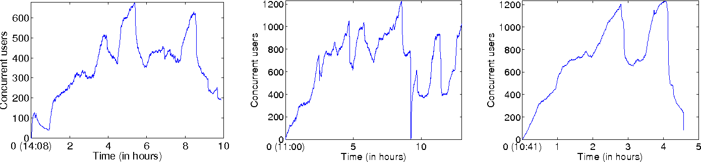 Fig. 2. Number of concurrent users. Times are relative hours to the starting time. The actual starting time is specified next to Hour 0. Left: Day 1. Middle: Day 2. Right: Day 3