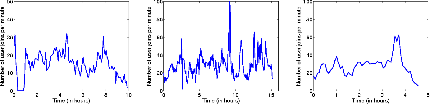 Fig. 3. User join rate (averaged over a 5-minute sliding window). Left: Day 1. Middle: Day 2. Right: Day 3