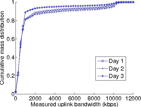 Fig. 4. Peer uplink BW distribution.