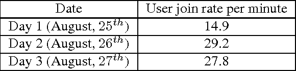 Table 1. Average number of users arriving at the system per minute.