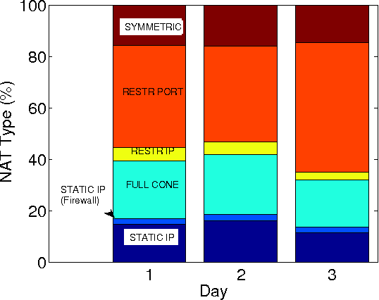 Fig. 5. NAT type of peers for each day. (Symmetric: symmetric NAT. RESTR PORT: Restricted Port NAT. RESTR IP: Restricted IP NAT. FULL CONE: Full cone NAT)