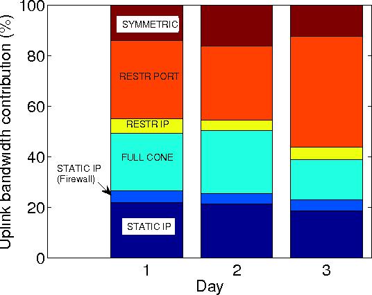 Fig. 6. Peer contribution for each connectivity type. (Symmetric: symmetric NAT. RESTR PORT: Restricted Port NAT. RESTR IP: Restricted IP NAT. FULL CONE: Full cone NAT)