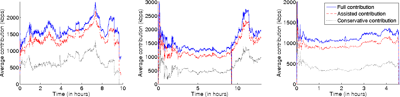 Fig. 7. Temporal evolution of the average uplink bandwidth. Left: Day 1, Middle: Day 2, Right: Day 3.