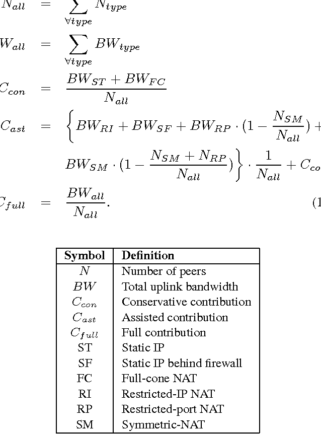 Table 3. Symbols used in (1)