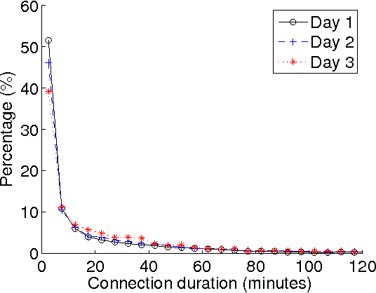 Fig. 8. The probability mass function (PMF) of connection durations.