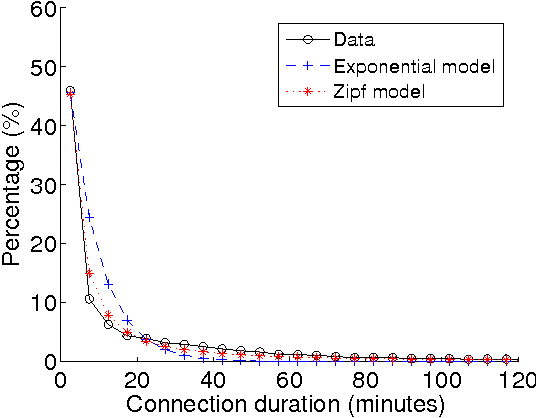 Fig. 9. The PMFs of connection durations. Two model distributions are fitted against the real data.