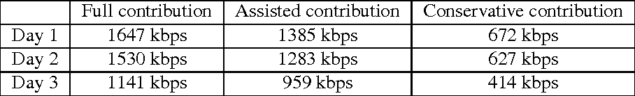 Table 4. Average uplink bandwidth contributed by a peer based on contribution type.