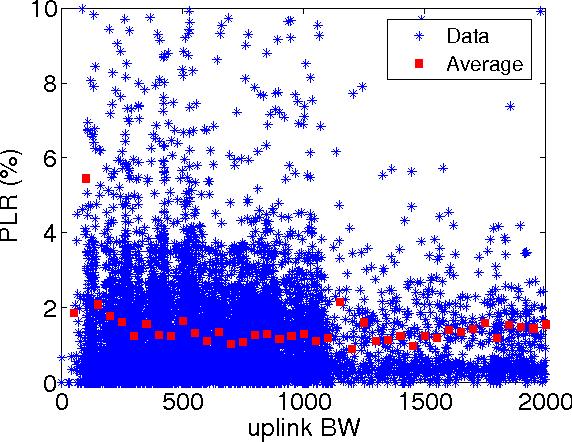 Fig. 13. PLR (packet loss ratio) against user uplink BW.