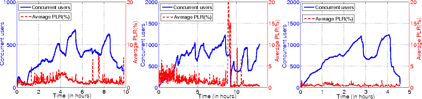 Fig. 14. Temporal evolution of the PLR and concurrent users. Left: Day 1, Middle: Day 2, Right: Day 3.
