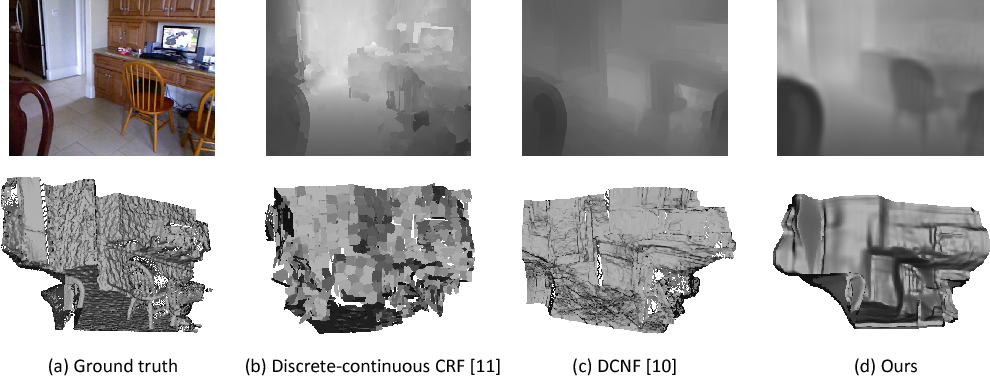 Figure 1 for A Two-Streamed Network for Estimating Fine-Scaled Depth Maps from Single RGB Images